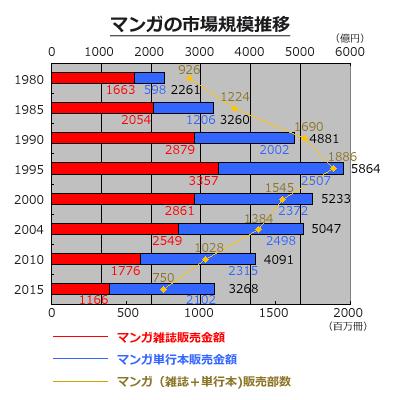 マンガ(雑誌・単行本)の発行部...