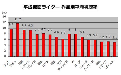 ランキング 人気 平成 ライダー